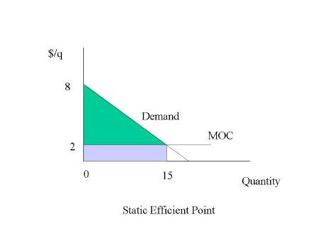 Dynamic efficiency illustration as shown in the static efficient figure the equilibrium point is a quantity of 15 units in this figure the green area is consumer surplus and the purple ccuart Choice Image